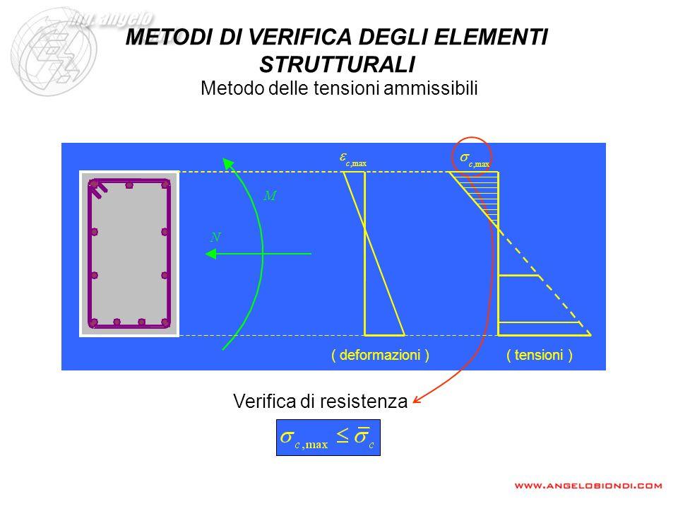 Verifica di resistenza Metodo delle tensioni ammissibili METODI DI VERIFICA DEGLI ELEMENTI STRUTTURALI ( deformazioni ) ( tensioni ),maxc,maxc N M