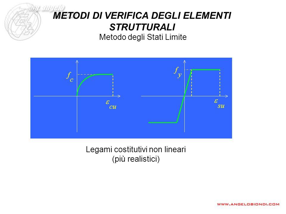 Legami costitutivi non lineari (più realistici) Metodo degli Stati Limite METODI DI VERIFICA DEGLI ELEMENTI STRUTTURALI f c f y cu su