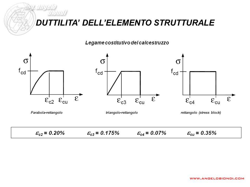 DUTTILITA DELLELEMENTO STRUTTURALE Legame costitutivo del calcestruzzo Parabola-rettangolotriangolo-rettangolorettangolo (stress block) c2 = 0.20% c3