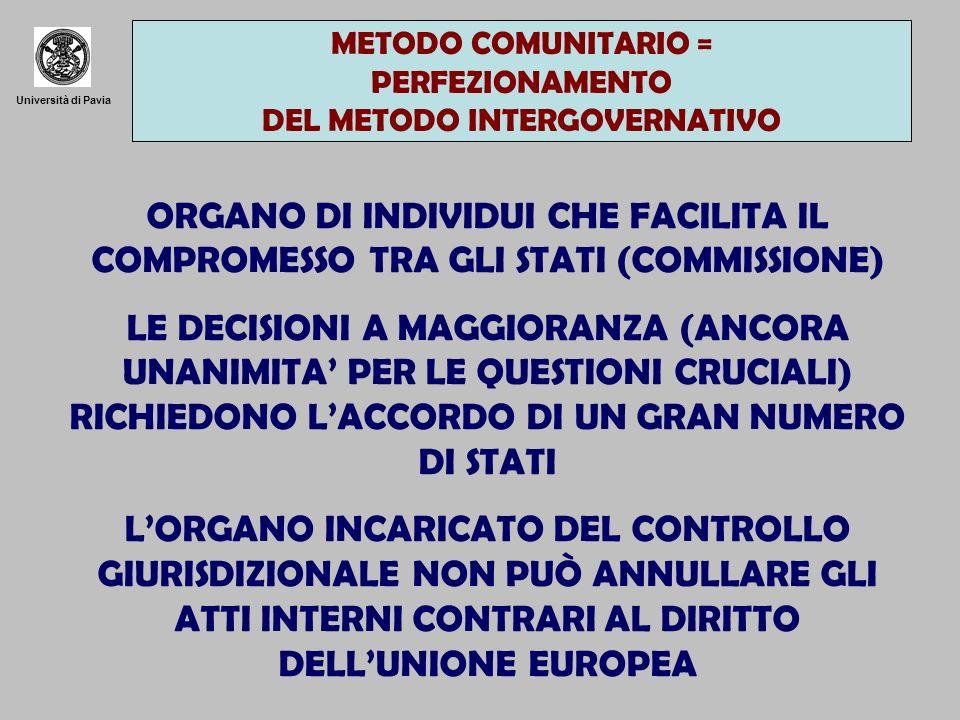 Università di Pavia METODO COMUNITARIO = PERFEZIONAMENTO DEL METODO INTERGOVERNATIVO ORGANO DI INDIVIDUI CHE FACILITA IL COMPROMESSO TRA GLI STATI (COMMISSIONE) LE DECISIONI A MAGGIORANZA (ANCORA UNANIMITA PER LE QUESTIONI CRUCIALI) RICHIEDONO LACCORDO DI UN GRAN NUMERO DI STATI LORGANO INCARICATO DEL CONTROLLO GIURISDIZIONALE NON PUÒ ANNULLARE GLI ATTI INTERNI CONTRARI AL DIRITTO DELLUNIONE EUROPEA