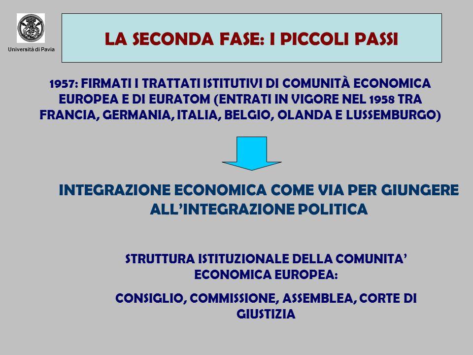 Università di Pavia 1957: FIRMATI I TRATTATI ISTITUTIVI DI COMUNITÀ ECONOMICA EUROPEA E DI EURATOM (ENTRATI IN VIGORE NEL 1958 TRA FRANCIA, GERMANIA, ITALIA, BELGIO, OLANDA E LUSSEMBURGO) INTEGRAZIONE ECONOMICA COME VIA PER GIUNGERE ALLINTEGRAZIONE POLITICA STRUTTURA ISTITUZIONALE DELLA COMUNITA ECONOMICA EUROPEA: CONSIGLIO, COMMISSIONE, ASSEMBLEA, CORTE DI GIUSTIZIA LA SECONDA FASE: I PICCOLI PASSI