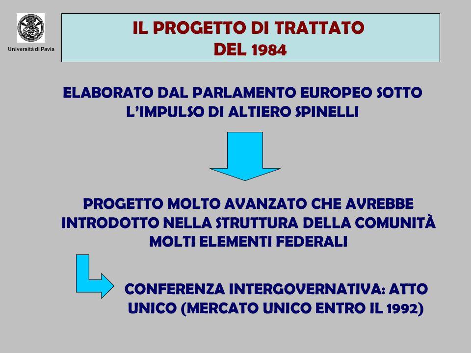 Università di Pavia IL PROGETTO DI TRATTATO DEL 1984 ELABORATO DAL PARLAMENTO EUROPEO SOTTO LIMPULSO DI ALTIERO SPINELLI PROGETTO MOLTO AVANZATO CHE AVREBBE INTRODOTTO NELLA STRUTTURA DELLA COMUNITÀ MOLTI ELEMENTI FEDERALI CONFERENZA INTERGOVERNATIVA: ATTO UNICO (MERCATO UNICO ENTRO IL 1992)