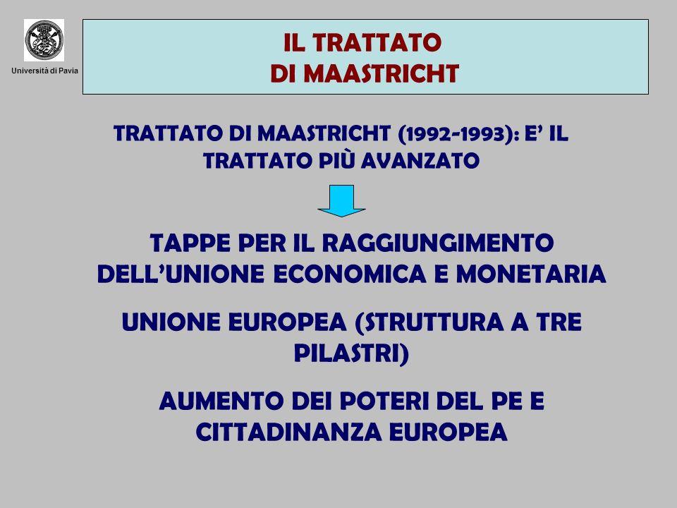 Università di Pavia TRATTATO DI MAASTRICHT (1992-1993): E IL TRATTATO PIÙ AVANZATO TAPPE PER IL RAGGIUNGIMENTO DELLUNIONE ECONOMICA E MONETARIA UNIONE EUROPEA (STRUTTURA A TRE PILASTRI) AUMENTO DEI POTERI DEL PE E CITTADINANZA EUROPEA IL TRATTATO DI MAASTRICHT