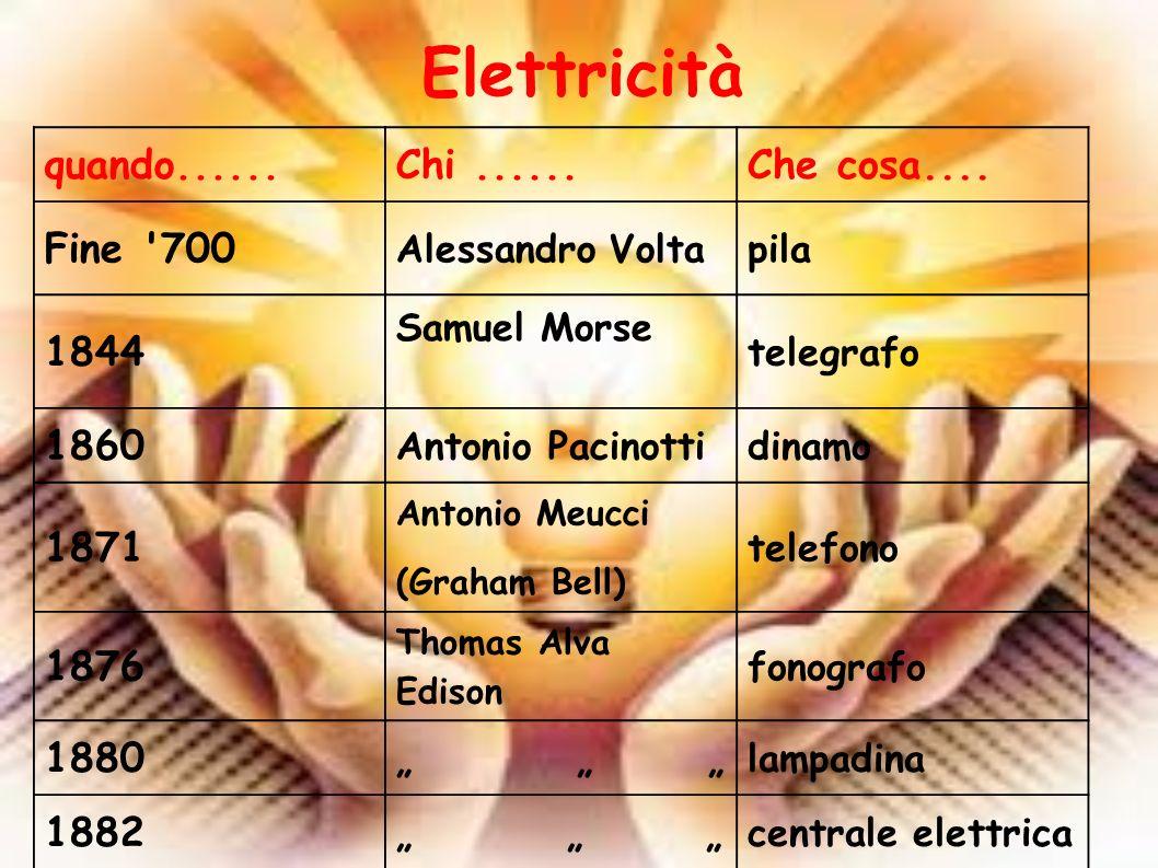 Dall elettricità via cavo alle onde elettromagnetiche Telegrafo senza fili = trasmissione di impulsi 1895 radio (Marconi) = trasmissione di suoni 1895 tra le onde elettromagnetiche, si scoprono i RAGGI X (Roentgen) prime radiografie