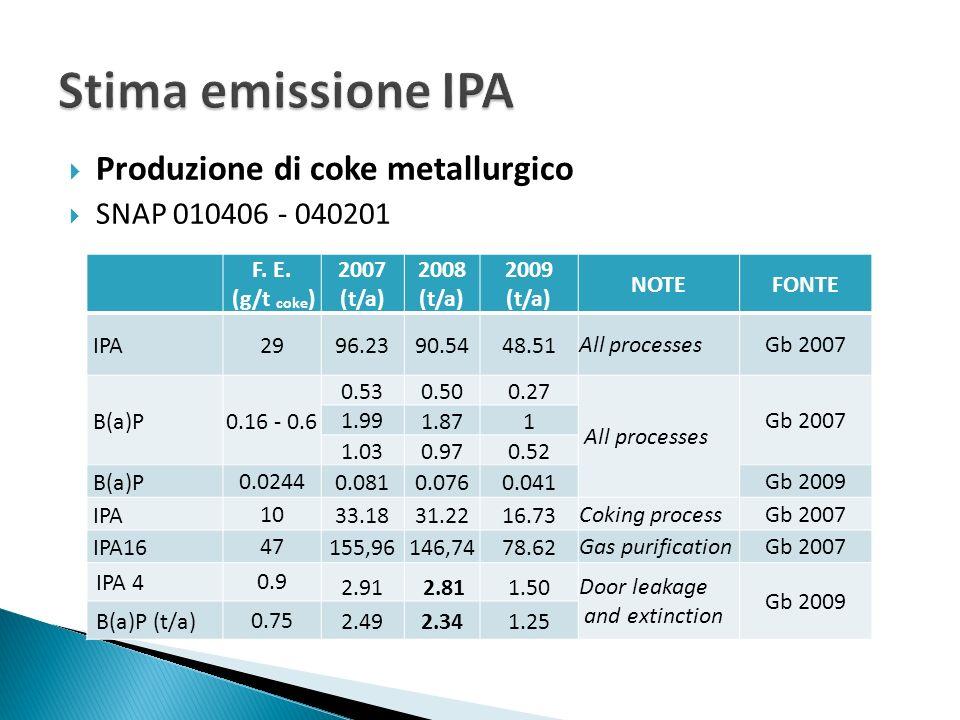 FE (mg/t coke) fonte BREF 2001 CaricamentoPerdite porteCoperchiTubi Spegnimento coke Impianto sottoprodotti IPA ----------- - IPA 16 15.15224.229.093787.5121.23333--0.60699.991.5154.545 IPA 4 ----------- - B(a)P 0.024.54.5445.459.0915.150.3033,030.009099.090.06060.0909 Produzione di coke metallurgico SNAP 010406 - 040201 Nel Draft 2009 viene considerato solo il BaP (esclusione IPA) e il quadro si presenta più o meno invariato.