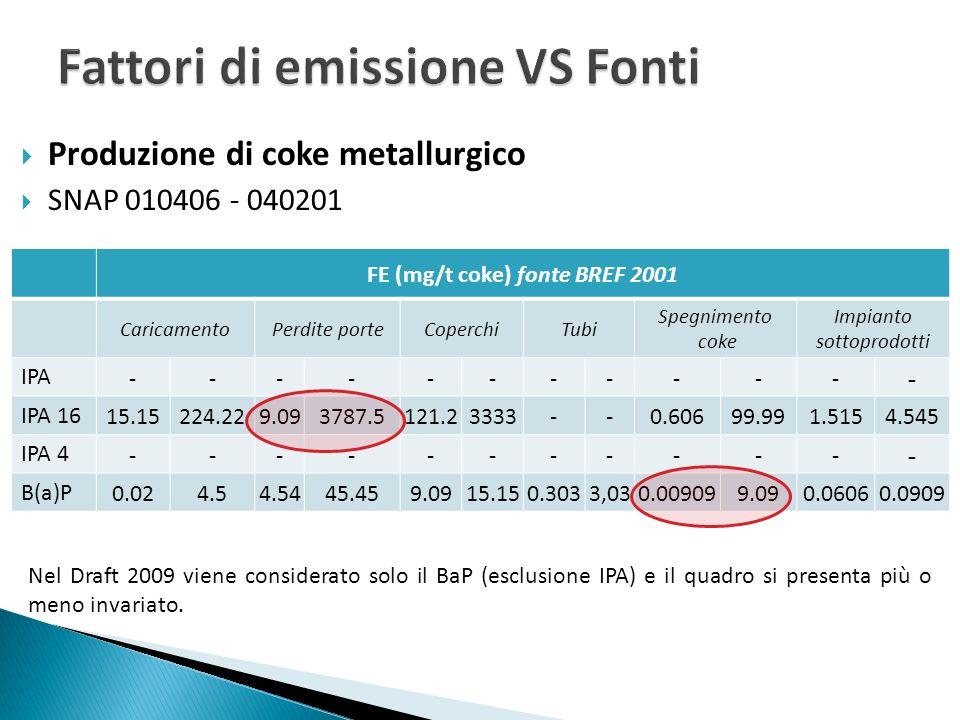 Produzione di coke metallurgico SNAP 010406 - 040201 BREF 2001 CaricamentoPerdite portePerdite da coperchi Spegnimento coke minmaxmedminmaxmedminmaxmedminmaxmed IPA 16 (t/a) 0.0470.6870.1800.02811.580.574 0.37510.211.960.0190.3050.024 B(a)P (t/a) 10 -4 1.4 10 -2 10 -3 0.1400.0440.0280.0470.037310 -5 0.028910 -4 TOTALEIPA 16 (t/a)B(a)P (t/a) Minimo0.4690.0295 Massimo22.7850.2293 Media geometrica2.7380.0829