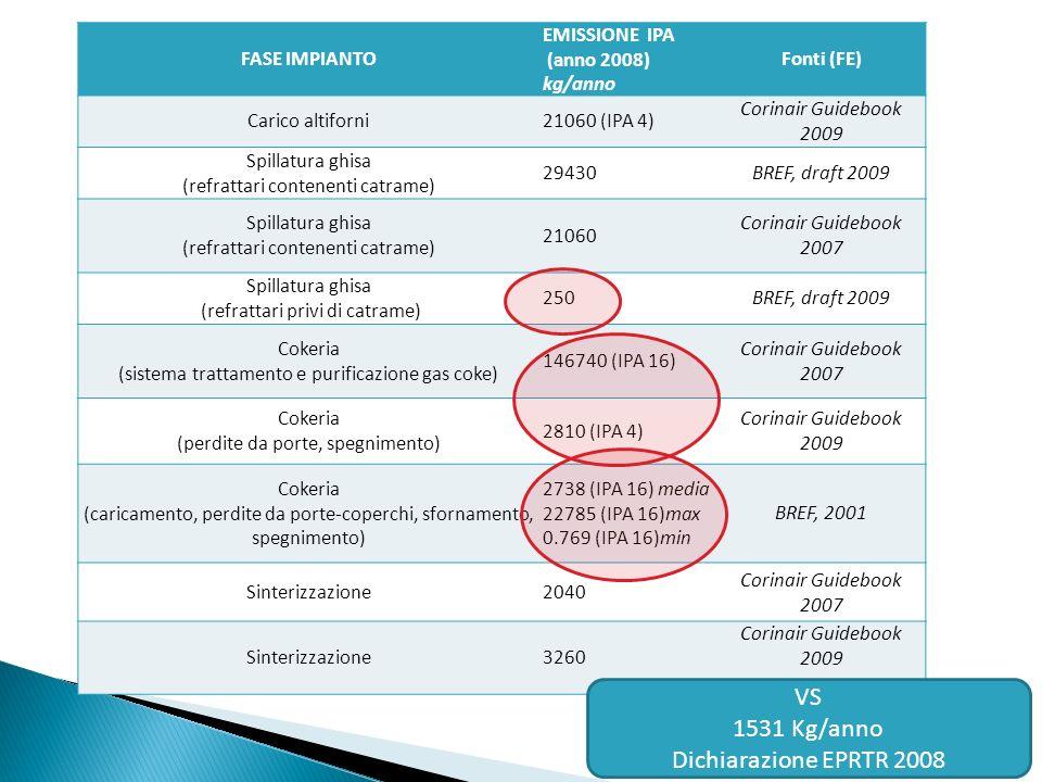 FASE IMPIANTO EMISSIONE IPA (anno 2008) kg/anno Fonti (FE) Carico altiforni21060 (IPA 4) Corinair Guidebook 2009 Spillatura ghisa (refrattari contenenti catrame) 29430BREF, draft 2009 Spillatura ghisa (refrattari contenenti catrame) 21060 Corinair Guidebook 2007 Spillatura ghisa (refrattari privi di catrame) 250BREF, draft 2009 Cokeria (sistema trattamento e purificazione gas coke) 146740 (IPA 16) Corinair Guidebook 2007 Cokeria (perdite da porte, spegnimento) 2810 (IPA 4) Corinair Guidebook 2009 Cokeria (caricamento, perdite da porte-coperchi, sfornamento, spegnimento) 2738 (IPA 16) media 22785 (IPA 16)max 0.769 (IPA 16)min BREF, 2001 Sinterizzazione2040 Corinair Guidebook 2007 Sinterizzazione3260 Corinair Guidebook 2009 VS 1531 Kg/anno Dichiarazione EPRTR 2008