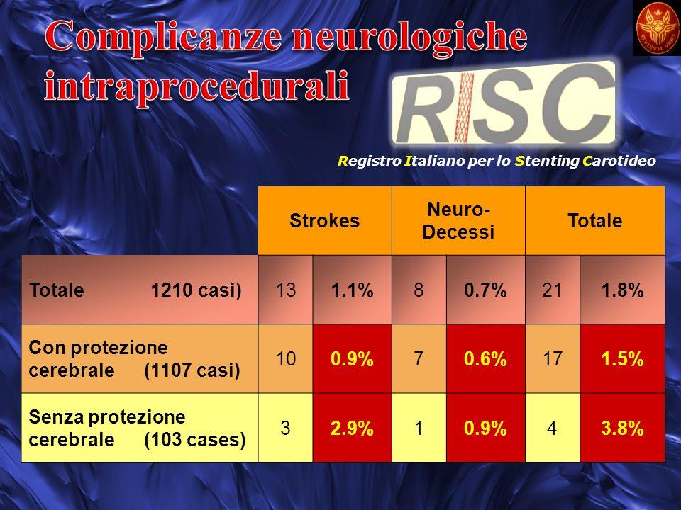 Strokes Neuro- Decessi Totale Totale 1210 casi)131.1%80.7%211.8% Con protezione cerebrale (1107 casi) 100.9%70.6%171.5% Senza protezione cerebrale (10