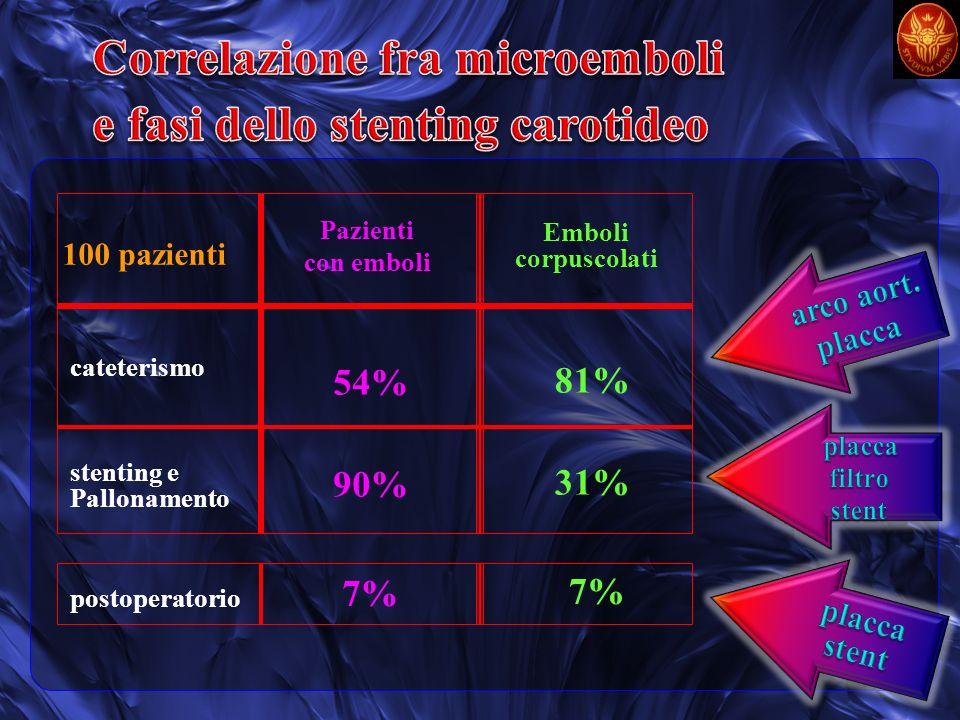 100 pazienti 81% 31% 7% 54% 90% 7% Pazienti con emboli Emboli corpuscolati cateterismo stenting e Pallonamento postoperatorio