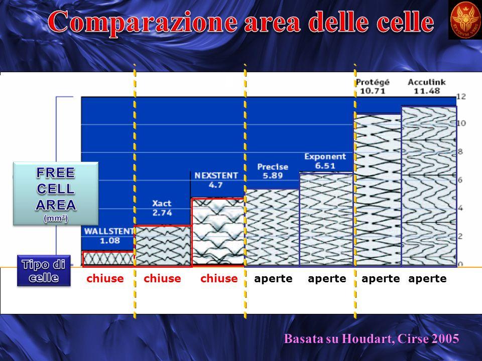 OR=5.976 CellechiuseCellechiuse CelleaperteCelleaperte Eventi neurologici post-procedurali post-procedurali Italian- Belgium Registry EJVES 2007 OR=4.309