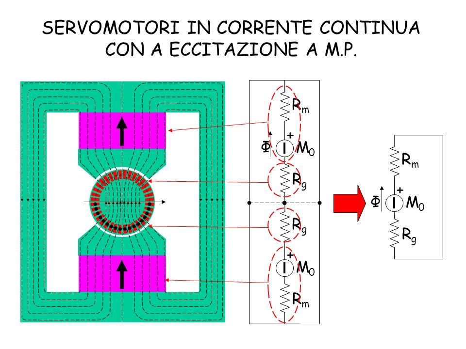 + + + + + + + + + + + + + + + + + + SERVOMOTORI IN CORRENTE CONTINUA CON A ECCITAZIONE A M.P. Φ + RgRg RmRm M0M0 + RmRm RgRg M0M0 Φ + RgRg RmRm M0M0