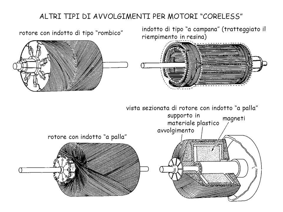 rotore con indotto di tipo rombico indotto di tipo a campana (tratteggiato il riempimento in resina) rotore con indotto a palla vista sezionata di rot