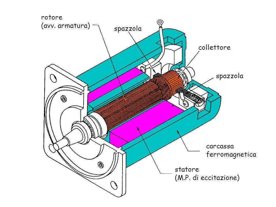 rotore (avv. armatura) spazzola collettore carcassa ferromagnetica statore (M.P. di eccitazione)