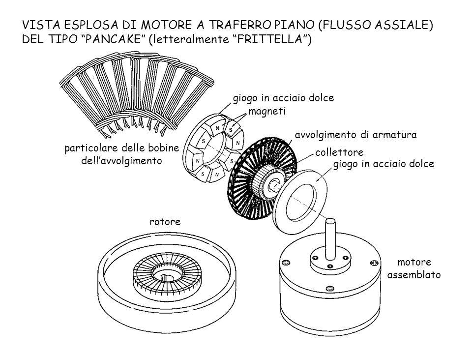 VISTA ESPLOSA DI MOTORE A TRAFERRO PIANO (FLUSSO ASSIALE) DEL TIPO PANCAKE (letteralmente FRITTELLA) giogo in acciaio dolce magneti avvolgimento di ar