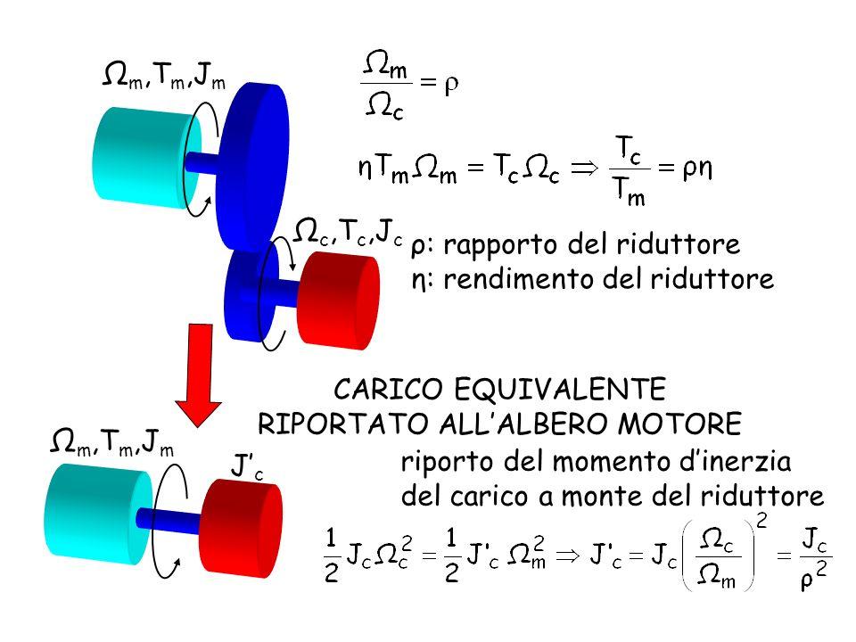 Ω m,T m,J m Ω c,T c,J c ρ: rapporto del riduttore η: rendimento del riduttore riporto del momento dinerzia del carico a monte del riduttore Ω m,T m,J