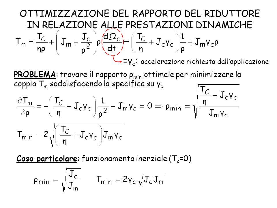 =γ c : accelerazione richiesta dallapplicazione PROBLEMA: trovare il rapporto ρ min ottimale per minimizzare la coppia T m soddisfacendo la specifica