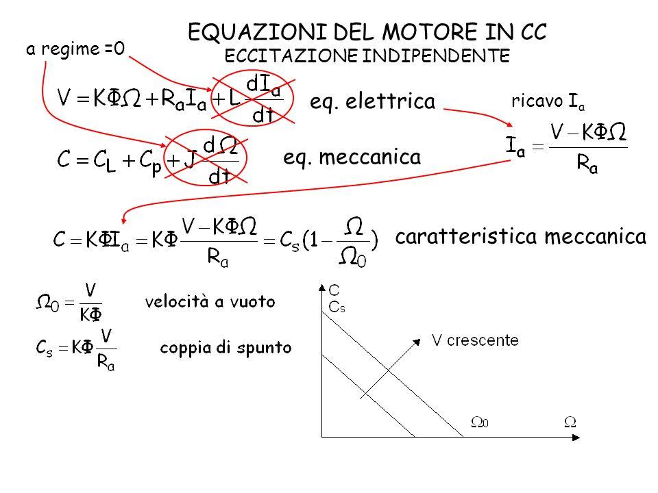 eq. meccanica eq. elettrica EQUAZIONI DEL MOTORE IN CC ECCITAZIONE INDIPENDENTE a regime =0 ricavo I a caratteristica meccanica