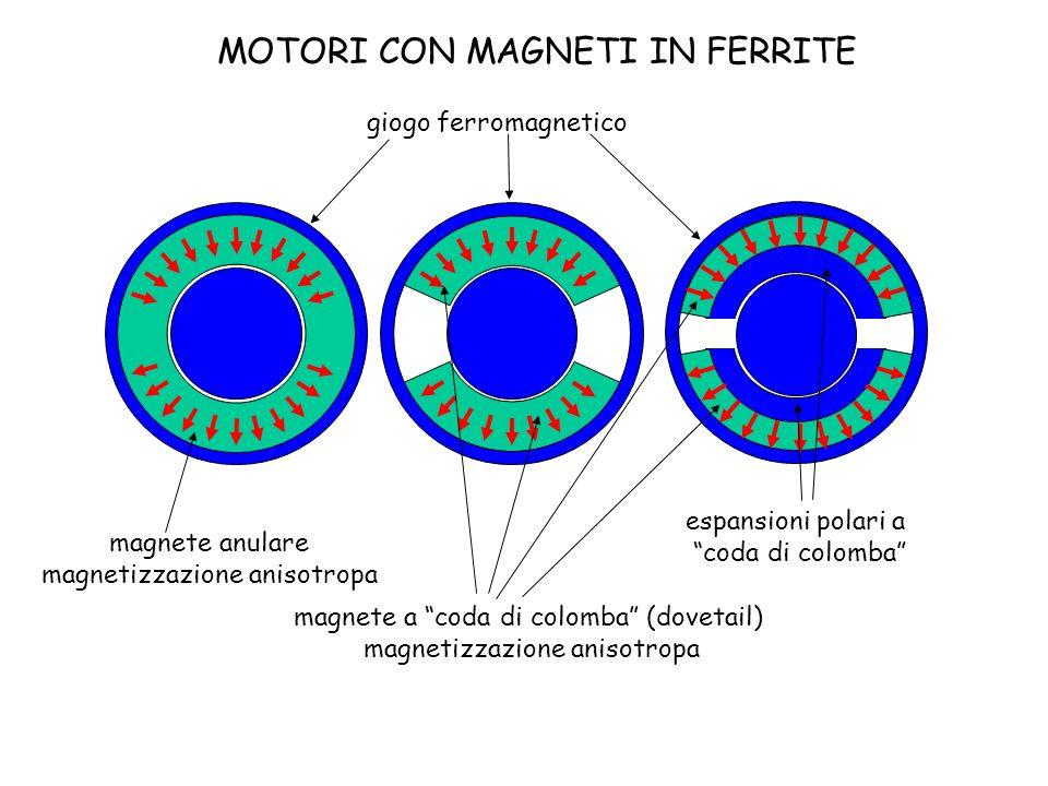 MOTORI CON MAGNETI IN FERRITE giogo ferromagnetico magnete anulare magnetizzazione anisotropa magnete a coda di colomba (dovetail) magnetizzazione ani