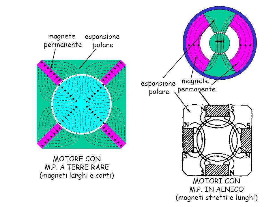 magnete permanente espansione polare espansione polare magnete permanente MOTORE CON M.P. A TERRE RARE (magneti larghi e corti) MOTORI CON M.P. IN ALN