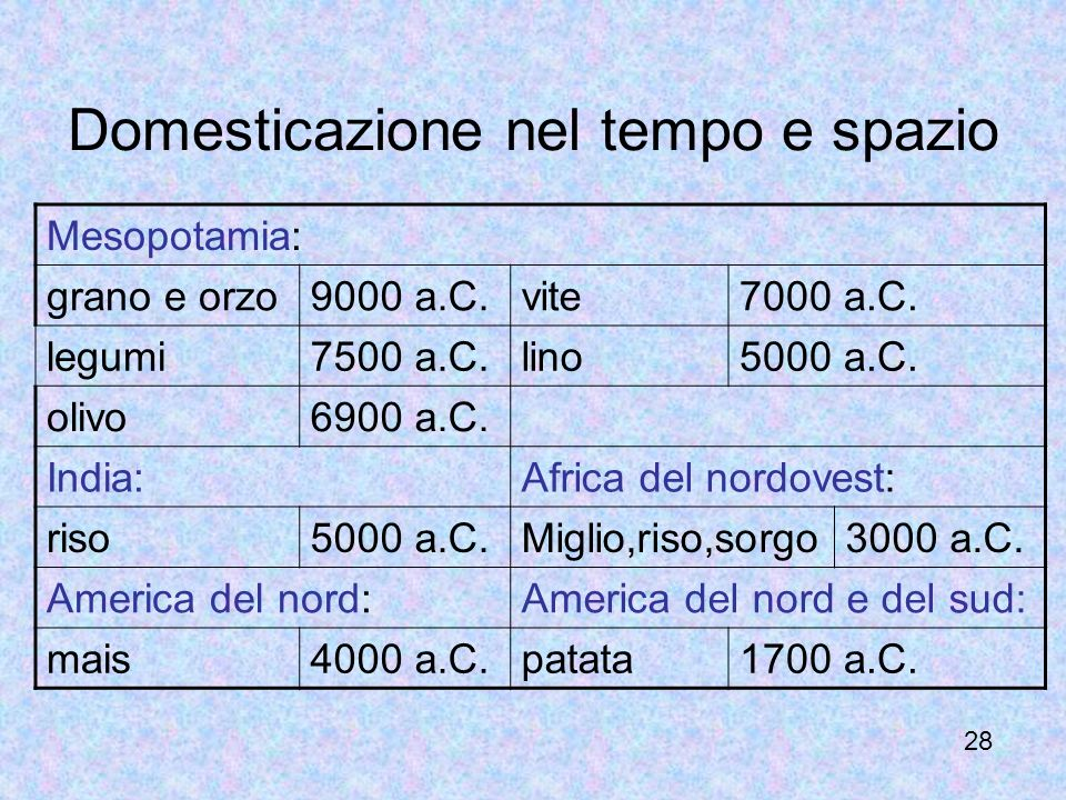 Domesticazione nel tempo e spazio 28 Mesopotamia: grano e orzo9000 a.C.vite7000 a.C. legumi7500 a.C.lino5000 a.C. olivo6900 a.C. India:Africa del nord