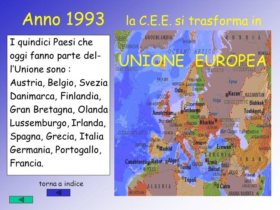 Nel 1987 viene firmato lAtto Unico nel quale si stabilisce che Gli Organi della C.E.E. si preoccuperanno di….. Aiutare i paesi più poveri dEuropa Salv