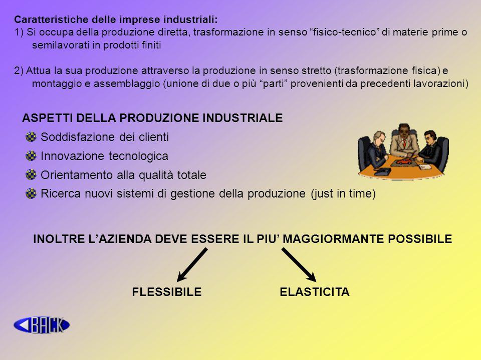 Caratteristiche delle imprese industriali: 1) Si occupa della produzione diretta, trasformazione in senso fisico-tecnico di materie prime o semilavora