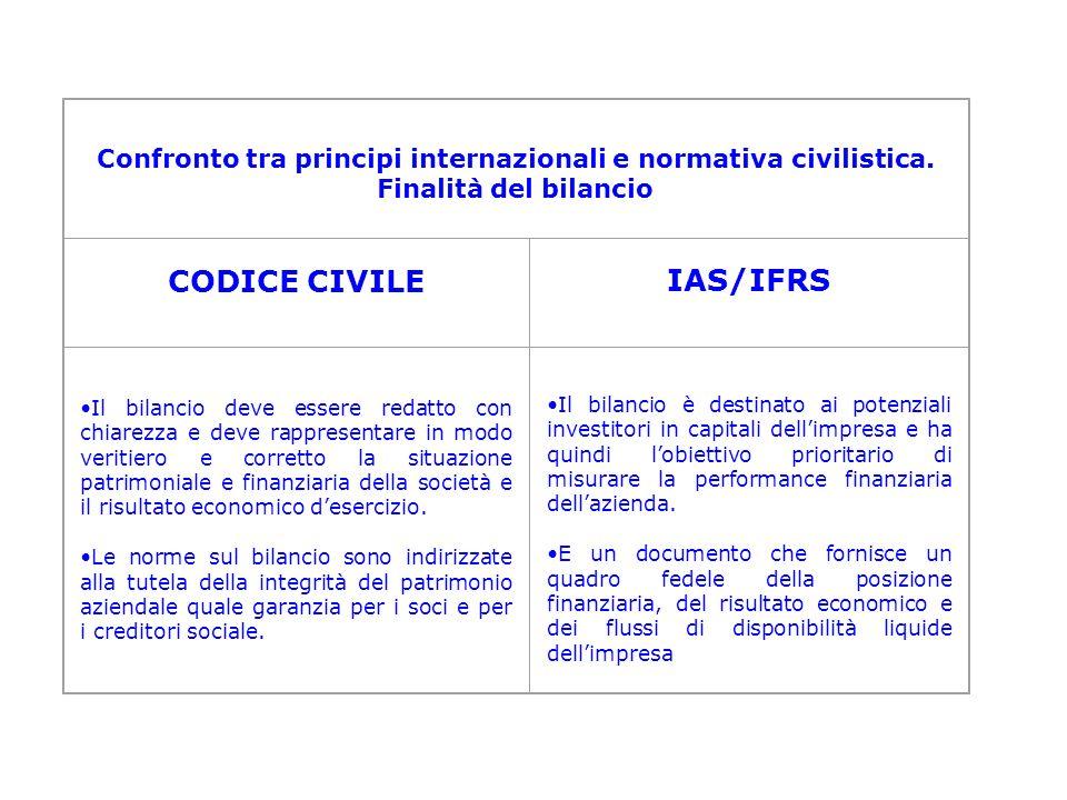 Confronto tra principi internazionali e normativa civilistica. Finalità del bilancio CODICE CIVILEIAS/IFRS Il bilancio deve essere redatto con chiarez