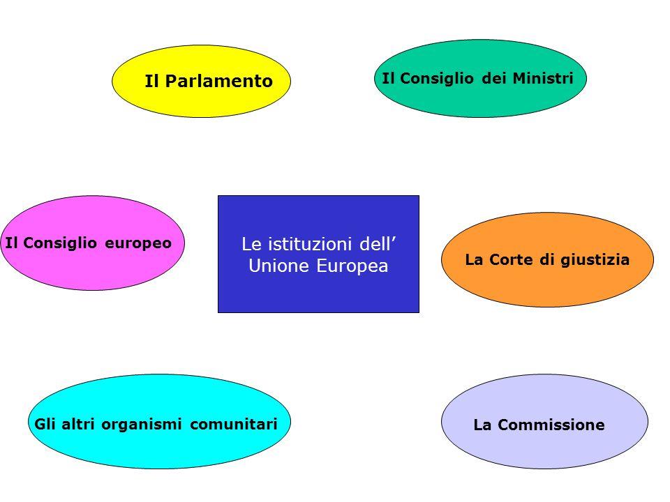 Il Parlamento Il Consiglio dei Ministri Il Consiglio europeo La Commissione La Corte di giustizia Gli altri organismi comunitari Le istituzioni dell U