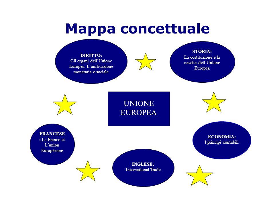 Mappa concettuale DIRITTO: Gli organi dellUnione Europea, Lunificazione monetaria e sociale STORIA: La costituzione e la nascita dellUnione Europea FR