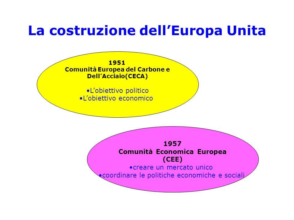 La costruzione dellEuropa Unita 1951 Comunità Europea del Carbone e DellAcciaio(CECA) Lobiettivo politico Lobiettivo economico 1957 Comunità Economica