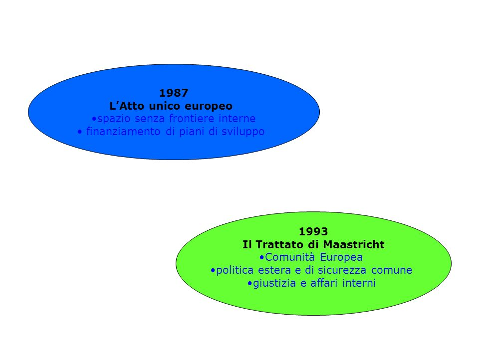 1993 Il Trattato di Maastricht Comunità Europea politica estera e di sicurezza comune giustizia e affari interni 1987 LAtto unico europeo spazio senza