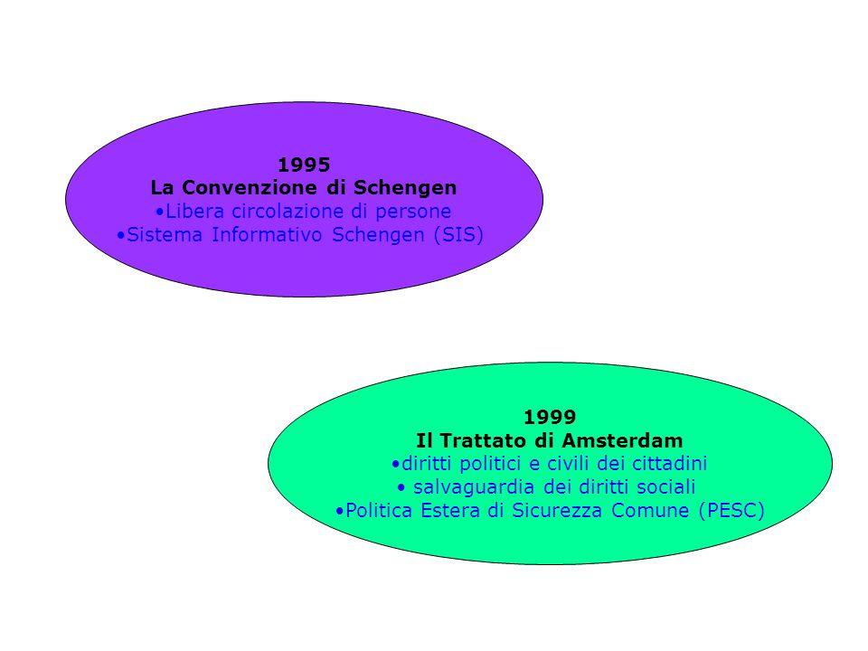 1999 Il Trattato di Amsterdam diritti politici e civili dei cittadini salvaguardia dei diritti sociali Politica Estera di Sicurezza Comune (PESC) 1995