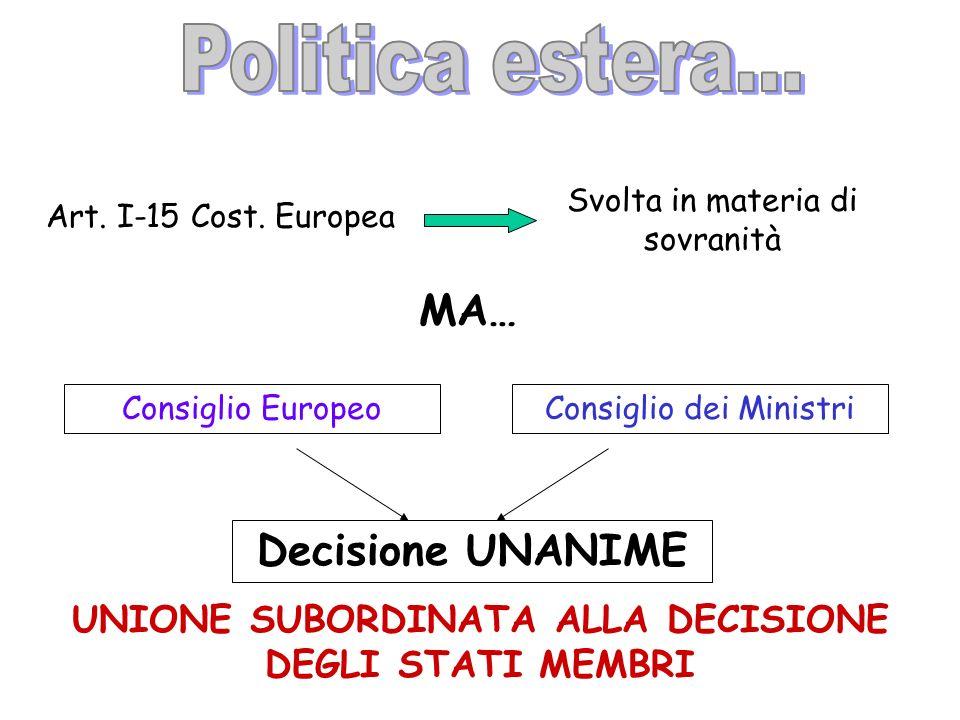 Art. I-15 Cost. Europea Svolta in materia di sovranità MA… Consiglio EuropeoConsiglio dei Ministri Decisione UNANIME UNIONE SUBORDINATA ALLA DECISIONE