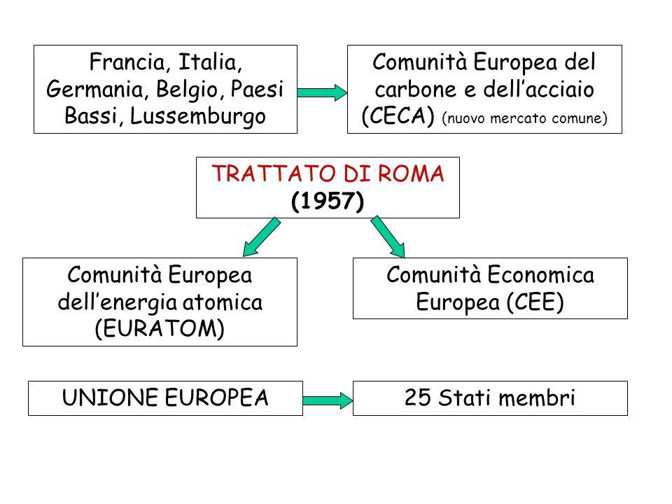 Francia, Italia, Germania, Belgio, Paesi Bassi, Lussemburgo Comunità Europea del carbone e dellacciaio (CECA) (nuovo mercato comune) TRATTATO DI ROMA