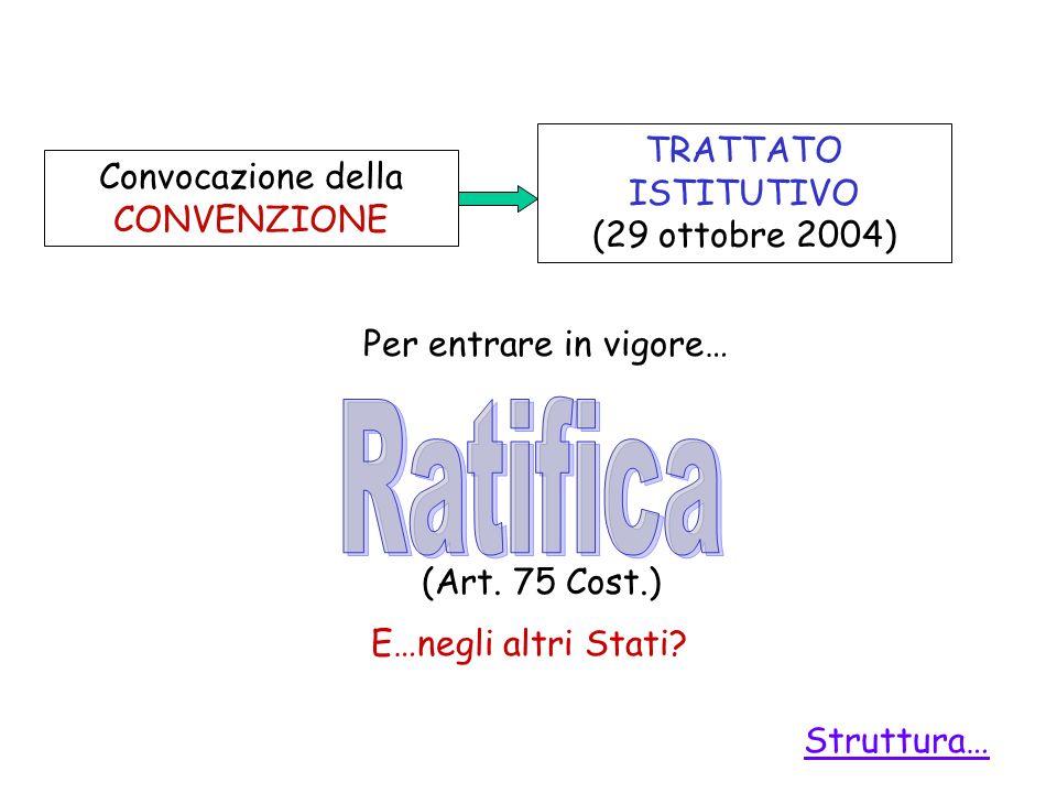 Convocazione della CONVENZIONE TRATTATO ISTITUTIVO (29 ottobre 2004) Per entrare in vigore… (Art. 75 Cost.) Struttura… E…negli altri Stati?