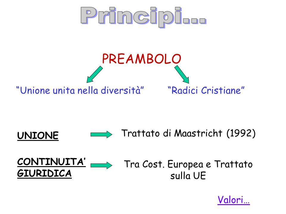 PREAMBOLO Radici Cristiane Unione unita nella diversità UNIONE Trattato di Maastricht (1992) CONTINUITA GIURIDICA Tra Cost. Europea e Trattato sulla U