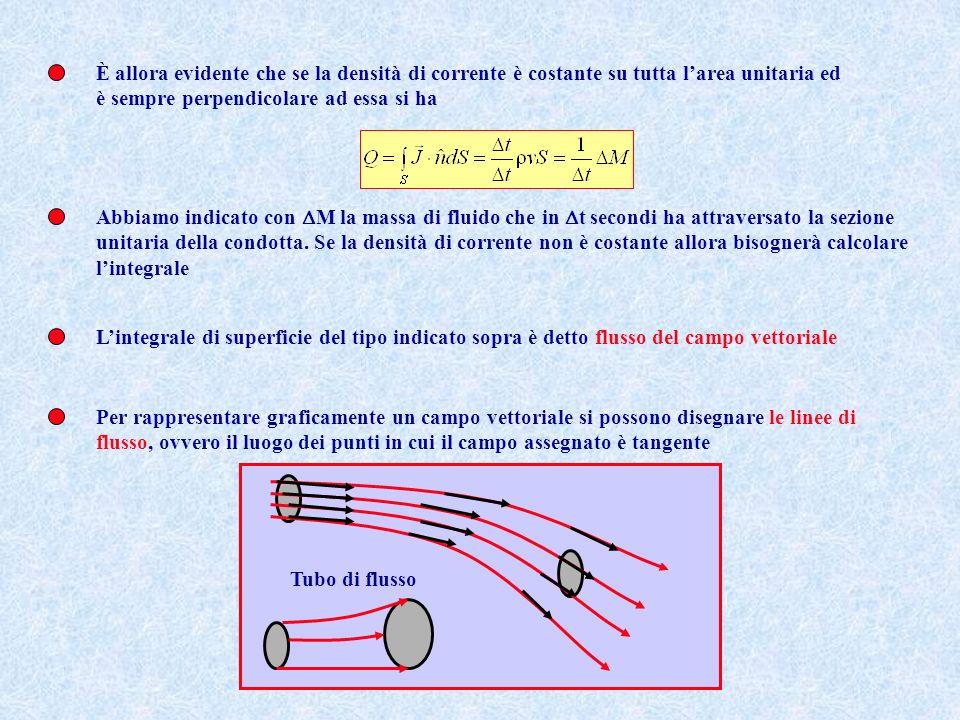 Si definisce portata di una condotta la massa di fluido che attraversa una sezione di area unitaria al secondo Questa si può definire in termini del flusso del vettore densità di corrente Che la portata e la densità di corrente siano collegate lo si può vedere così.