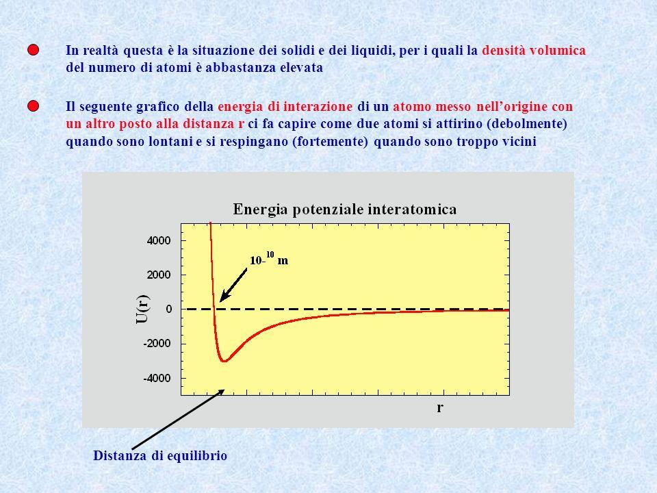 In realtà questa è la situazione dei solidi e dei liquidi, per i quali la densità volumica del numero di atomi è abbastanza elevata Il seguente grafico della energia di interazione di un atomo messo nellorigine con un altro posto alla distanza r ci fa capire come due atomi si attirino (debolmente) quando sono lontani e si respingano (fortemente) quando sono troppo vicini Distanza di equilibrio
