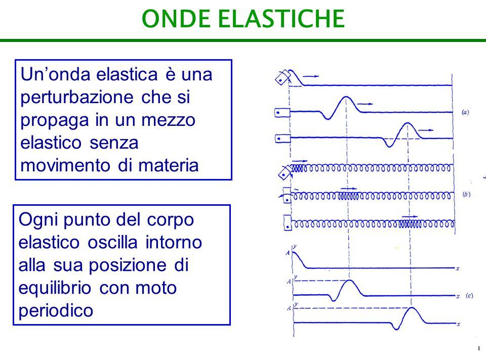 1 ONDE ELASTICHE Unonda elastica è una perturbazione che si propaga in un mezzo elastico senza movimento di materia Ogni punto del corpo elastico osci