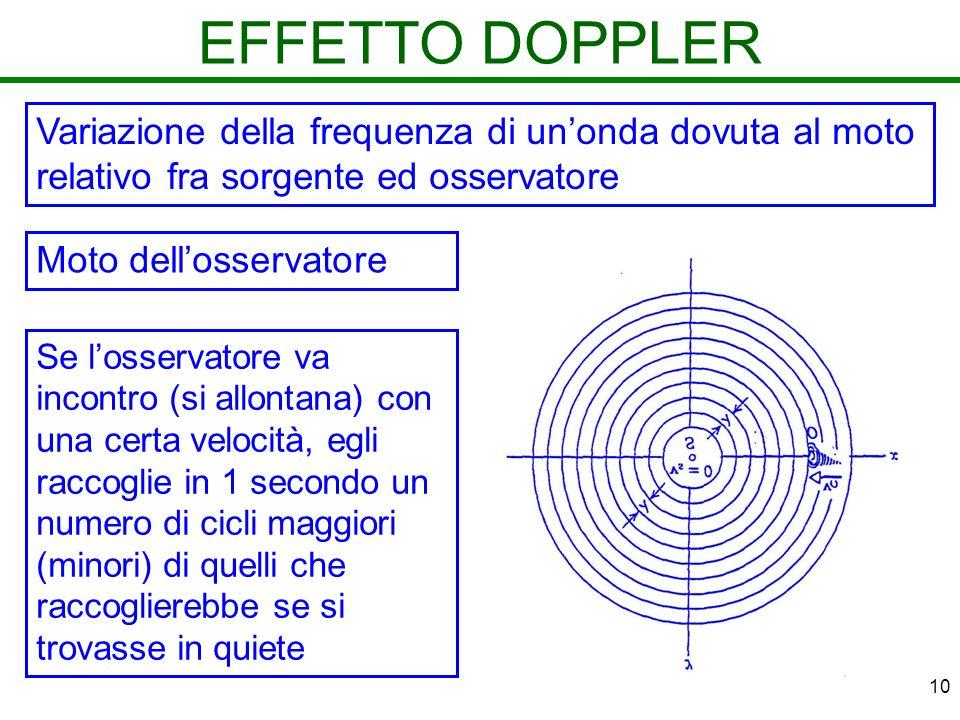 10 EFFETTO DOPPLER Variazione della frequenza di unonda dovuta al moto relativo fra sorgente ed osservatore Se losservatore va incontro (si allontana)