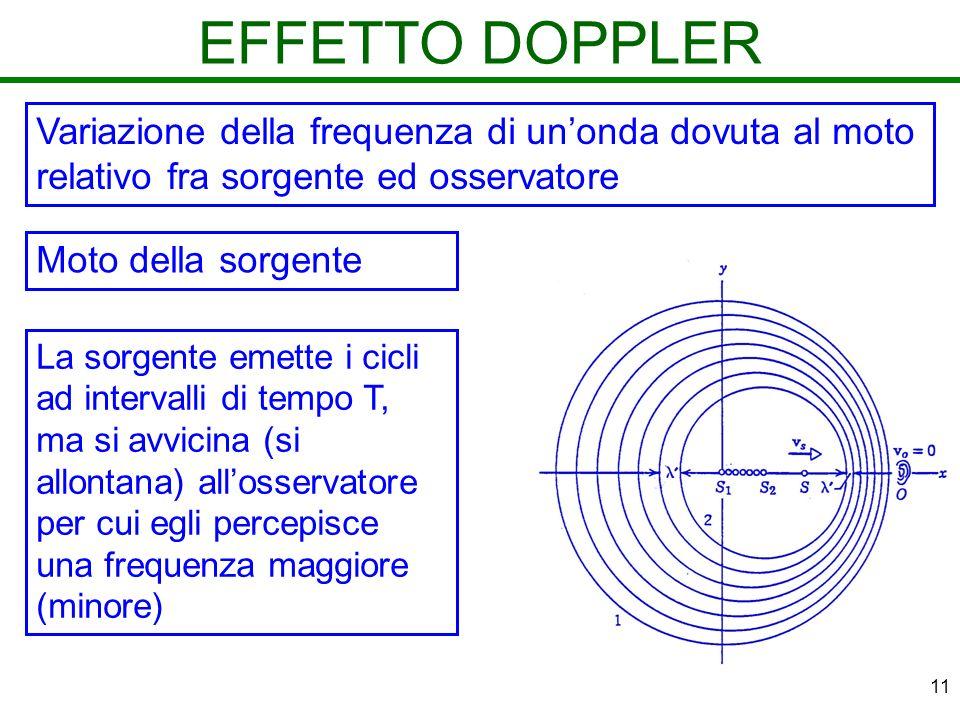 11 EFFETTO DOPPLER Variazione della frequenza di unonda dovuta al moto relativo fra sorgente ed osservatore La sorgente emette i cicli ad intervalli d