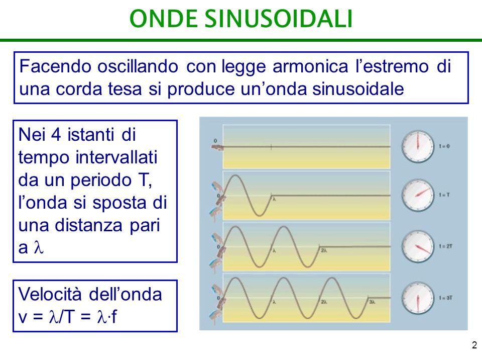 2 ONDE SINUSOIDALI Facendo oscillando con legge armonica lestremo di una corda tesa si produce unonda sinusoidale Nei 4 istanti di tempo intervallati