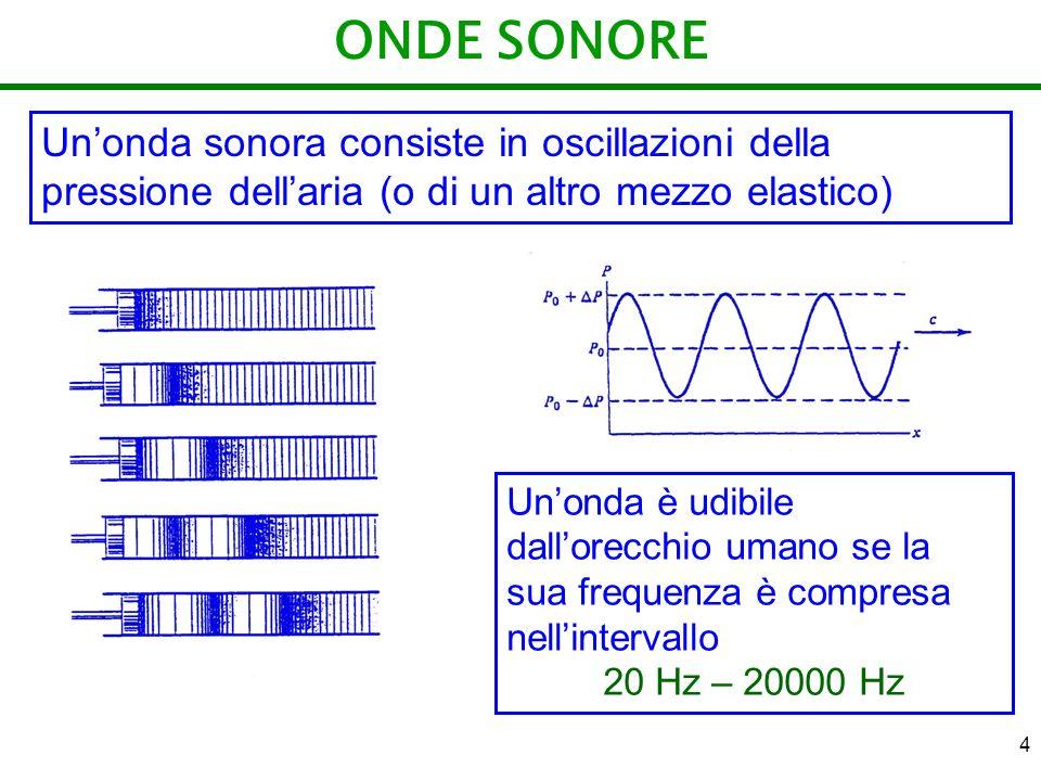 4 ONDE SONORE Unonda sonora consiste in oscillazioni della pressione dellaria (o di un altro mezzo elastico) Unonda è udibile dallorecchio umano se la