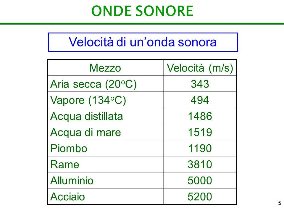 5 ONDE SONORE MezzoVelocità (m/s) Aria secca (20 o C)343 Vapore (134 o C)494 Acqua distillata1486 Acqua di mare1519 Piombo1190 Rame3810 Alluminio5000