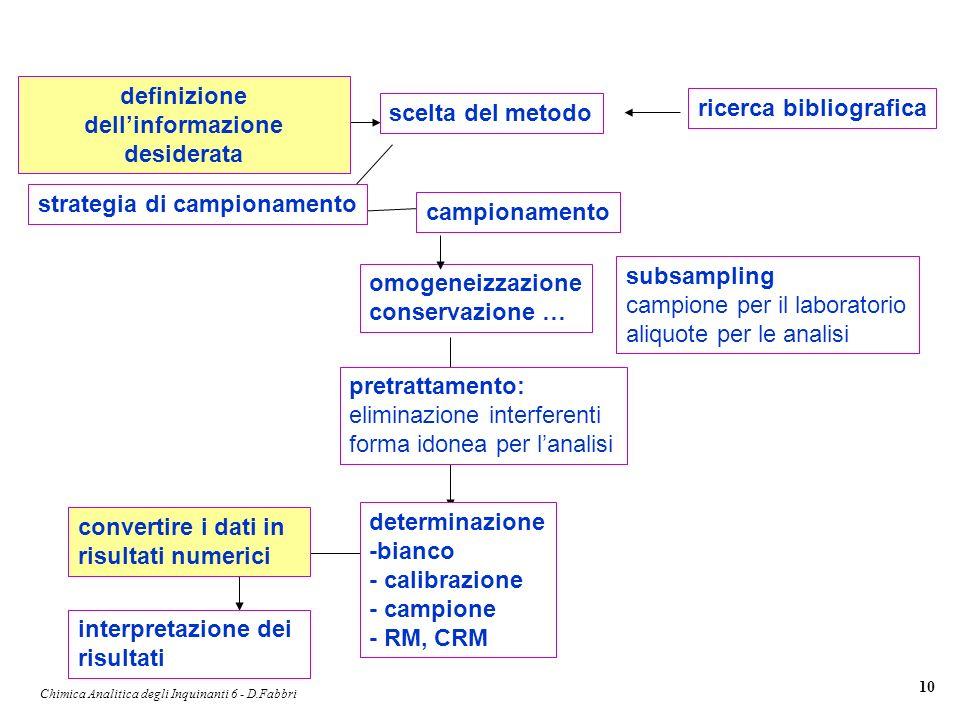Chimica Analitica degli Inquinanti 6 - D.Fabbri 10 definizione dellinformazione desiderata scelta del metodo strategia di campionamento campionamento