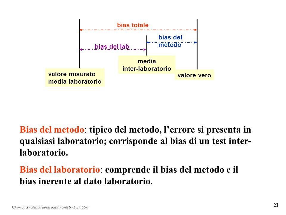 Chimica Analitica degli Inquinanti 6 - D.Fabbri 21 valore misurato media laboratorio valore vero bias totale media inter-laboratorio bias del lab bias