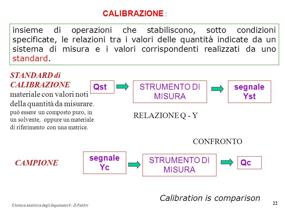 Chimica Analitica degli Inquinanti 6 - D.Fabbri 22 insieme di operazioni che stabiliscono, sotto condizioni specificate, le relazioni tra i valori del