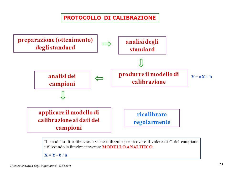 Chimica Analitica degli Inquinanti 6 - D.Fabbri 23 preparazione (ottenimento) degli standard analisi degli standard produrre il modello di calibrazion