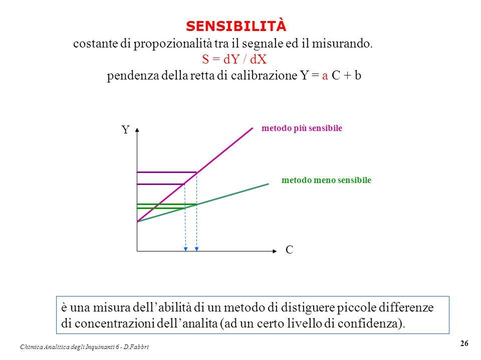 Chimica Analitica degli Inquinanti 6 - D.Fabbri 26 costante di propozionalità tra il segnale ed il misurando. S = dY / dX pendenza della retta di cali