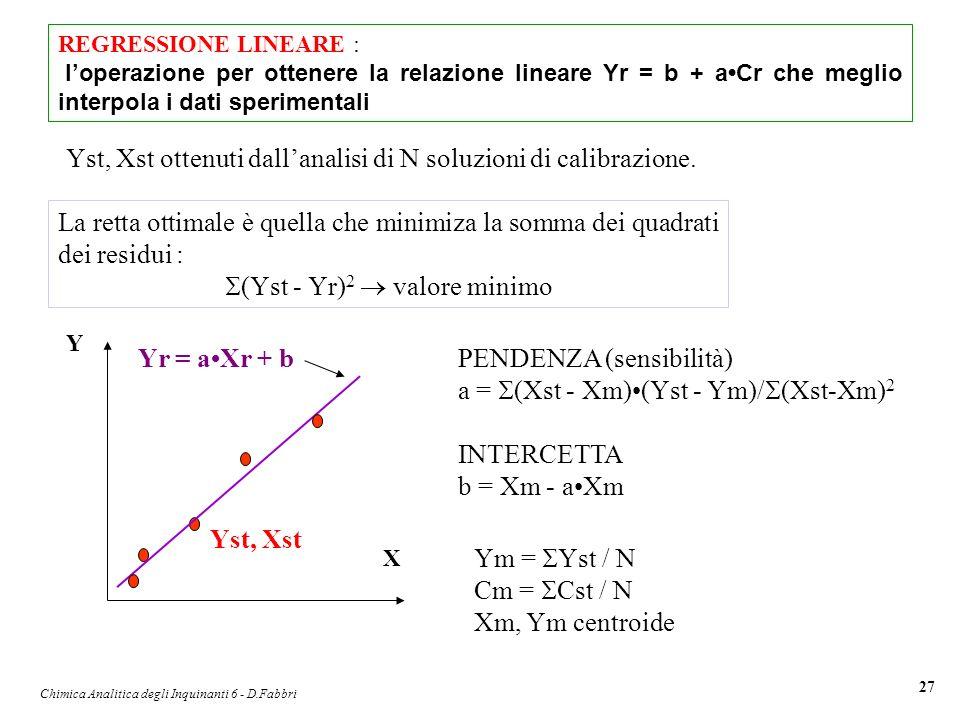 Chimica Analitica degli Inquinanti 6 - D.Fabbri 27 REGRESSIONE LINEARE : loperazione per ottenere la relazione lineare Yr = b + aCr che meglio interpo